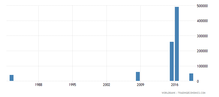 tonga net bilateral aid flows from dac donors italy us dollar wb data