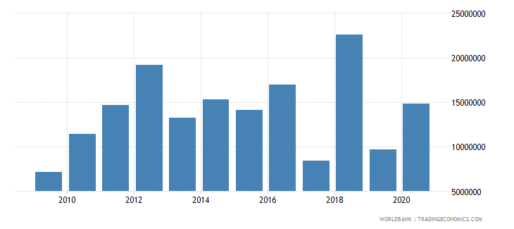 tonga net bilateral aid flows from dac donors new zealand us dollar wb data