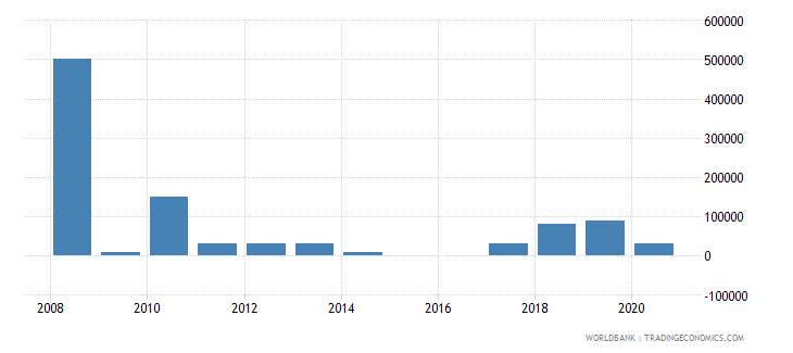 tonga net bilateral aid flows from dac donors united kingdom us dollar wb data