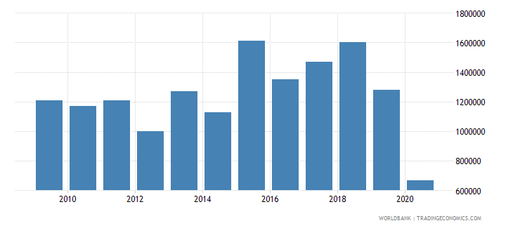 tonga net bilateral aid flows from dac donors united states us dollar wb data