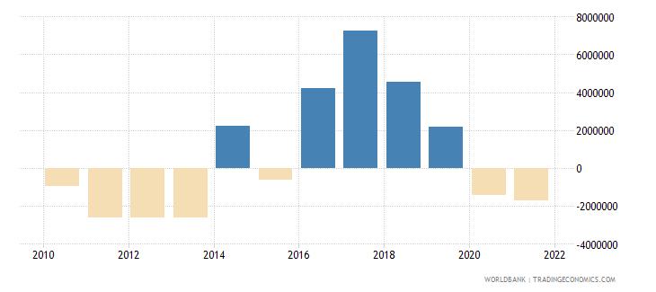 tonga net financial flows multilateral nfl us dollar wb data