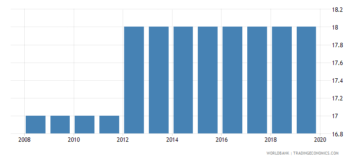 tonga official entrance age to post secondary non tertiary education years wb data