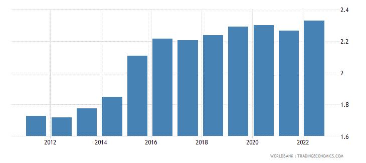 tonga official exchange rate lcu per us dollar period average wb data