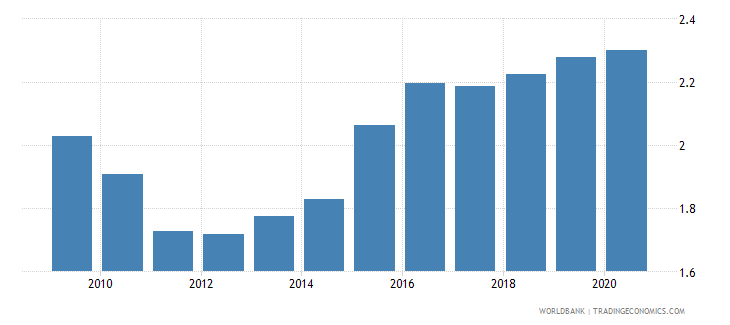 tonga official exchange rate lcu per usd period average wb data