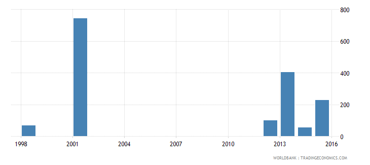 tonga out of school adolescents of lower secondary school age female number wb data