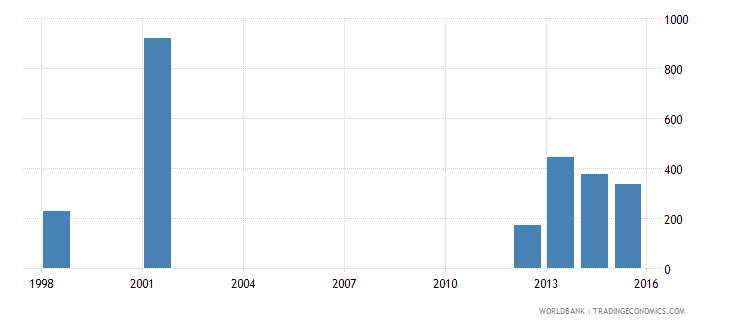 tonga out of school adolescents of lower secondary school age male number wb data