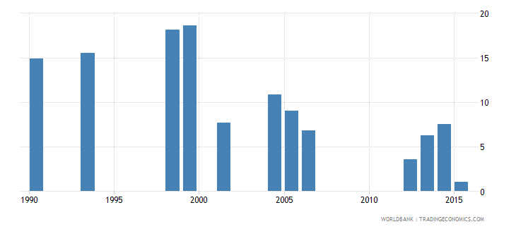 tonga over age students primary male percent of male enrollment wb data