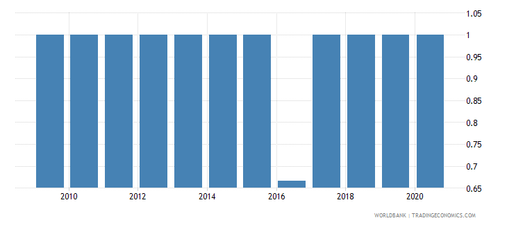 tonga per capita gdp growth wb data