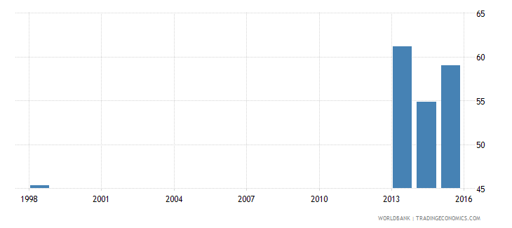 tonga percentage of male teachers in secondary education who are trained male percent wb data