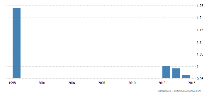 tonga percentage of teachers in primary education who are trained gender parity index gpi wb data