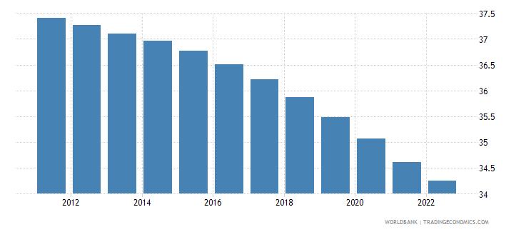 tonga population ages 0 14 percent of total wb data