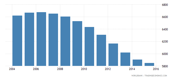 tonga population ages 10 14 male wb data