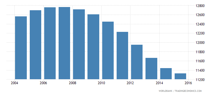 tonga population ages 10 14 total wb data