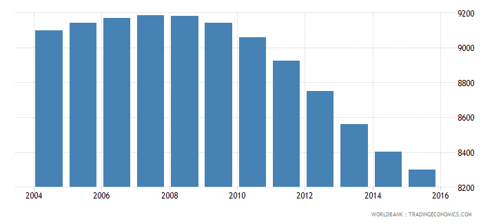 tonga population ages 10 16 male wb data