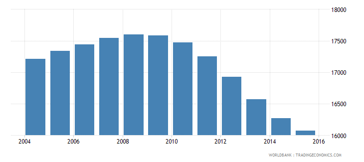 tonga population ages 10 16 total wb data