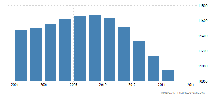 tonga population ages 10 18 male wb data