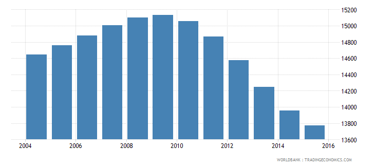 tonga population ages 11 16 total wb data