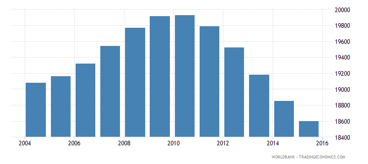 tonga population ages 11 18 total wb data