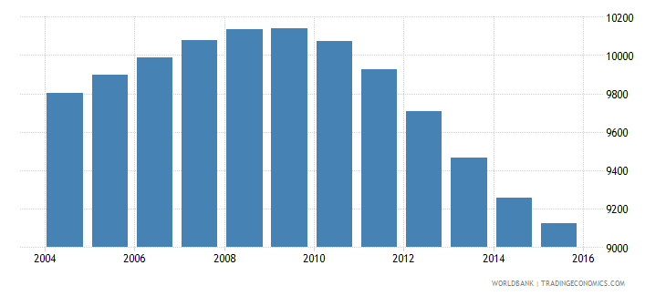 tonga population ages 12 15 total wb data