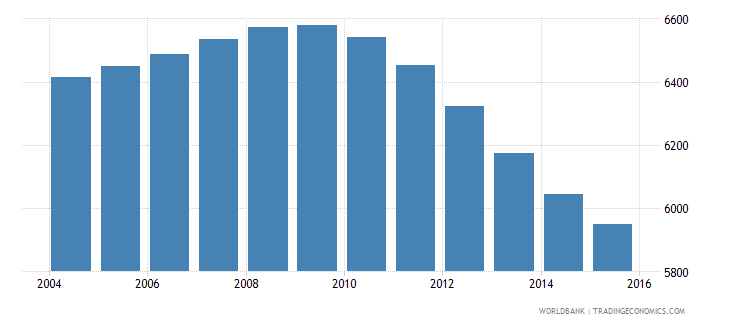 tonga population ages 12 16 male wb data