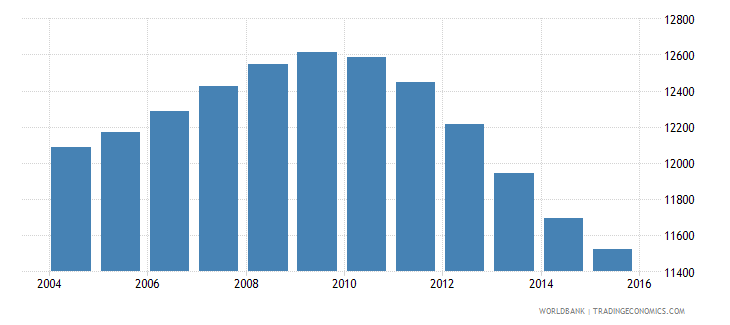 tonga population ages 12 16 total wb data