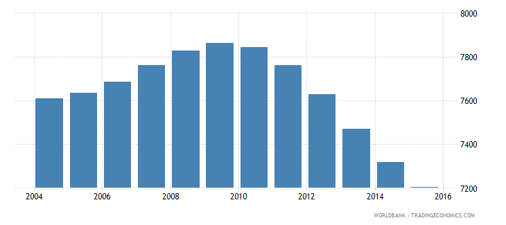 tonga population ages 12 17 male wb data