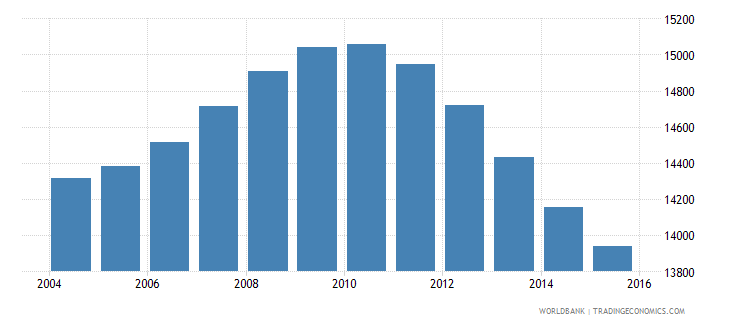 tonga population ages 12 17 total wb data