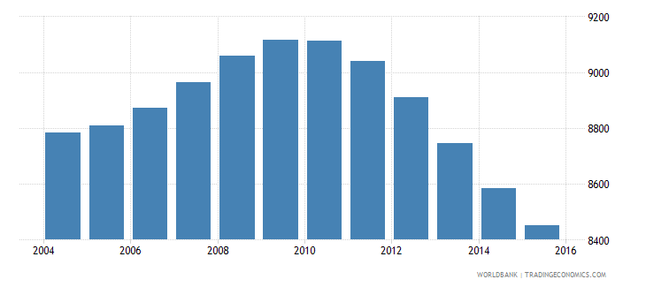 tonga population ages 12 18 male wb data
