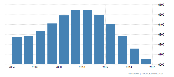 tonga population ages 13 17 male wb data