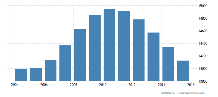 tonga population ages 13 18 total wb data