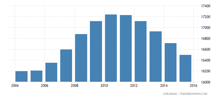 tonga population ages 13 19 total wb data