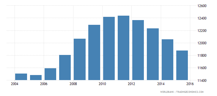 tonga population ages 14 18 total wb data