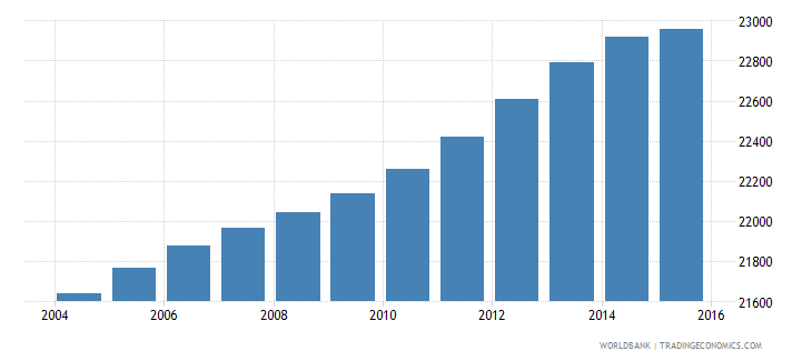 tonga population ages 15 24 total wb data