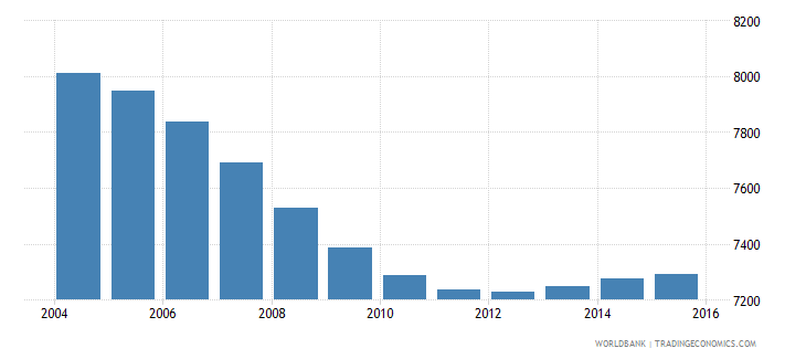 tonga population ages 6 11 male wb data