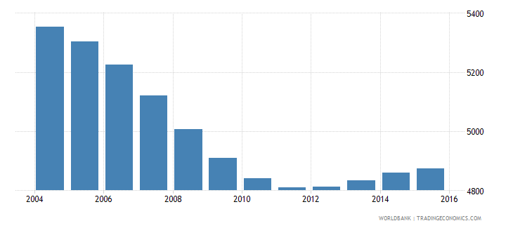 tonga population ages 7 10 male wb data