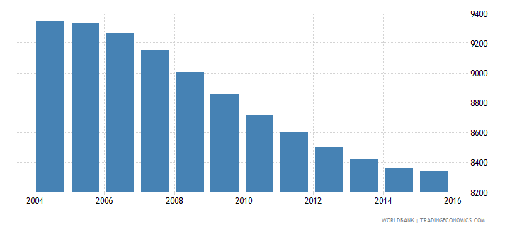 tonga population ages 7 13 male wb data