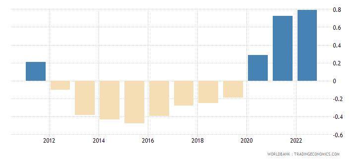 tonga population growth annual percent wb data