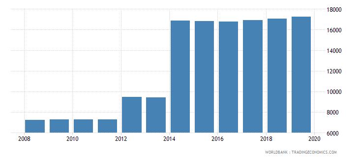 tonga population of compulsory school age female number wb data