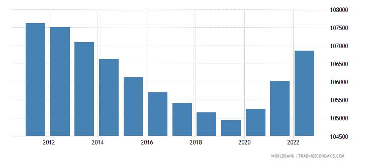 tonga population total wb data