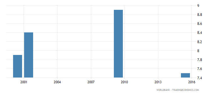 tonga poverty headcount ratio at $3 20 a day 2011 ppp percent of population wb data