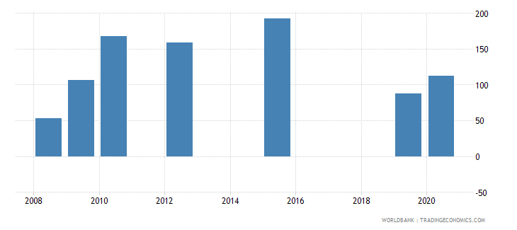tonga present value of external debt percent of exports of goods services and income wb data