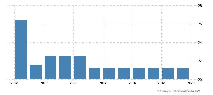 tonga profit tax percent of commercial profits wb data