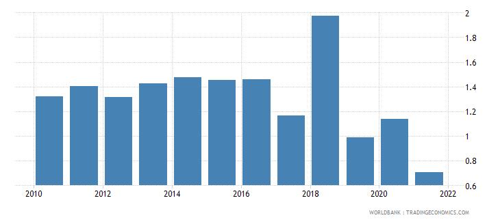 tonga public and publicly guaranteed debt service percent of gni wb data
