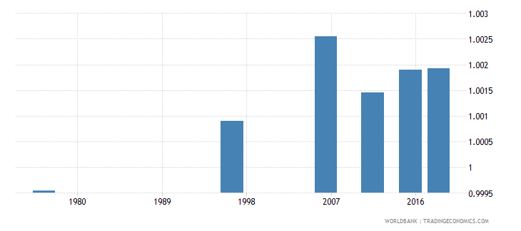 tonga ratio of young literate females to males percent ages 15 24 wb data