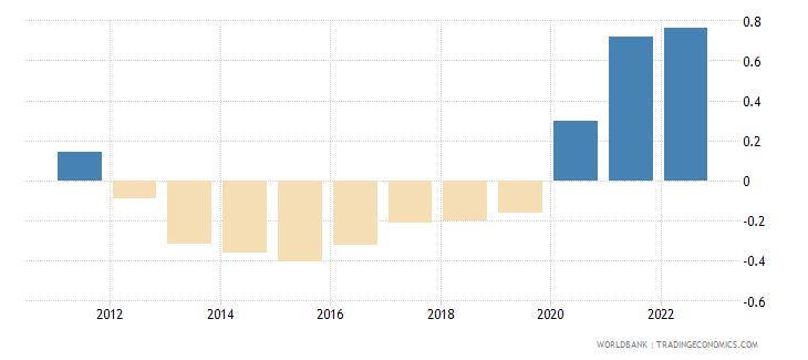 tonga rural population growth annual percent wb data