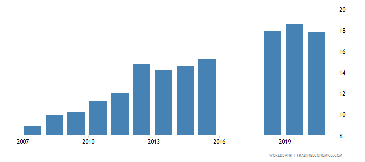 tonga school enrollment primary private percent of total primary wb data