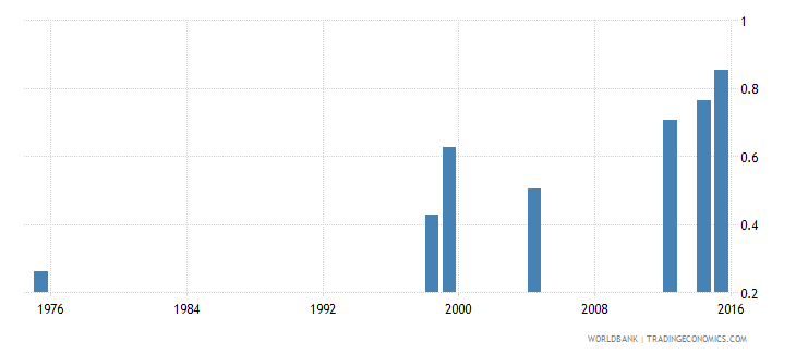 tonga school life expectancy pre primary female years wb data