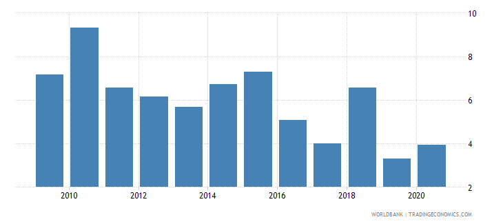 tonga total debt service percent of exports of goods services and income wb data
