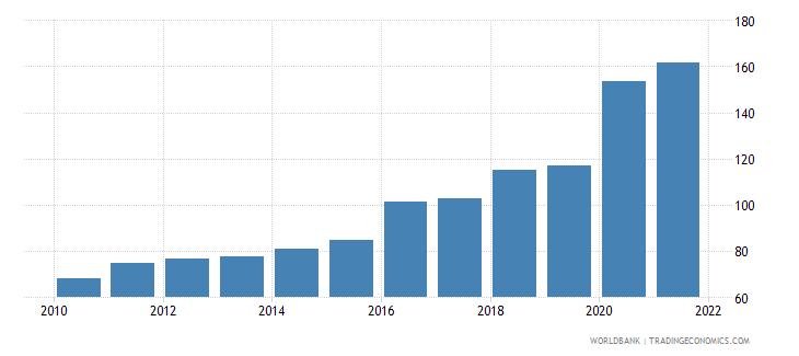tonga total reserves percent of total external debt wb data