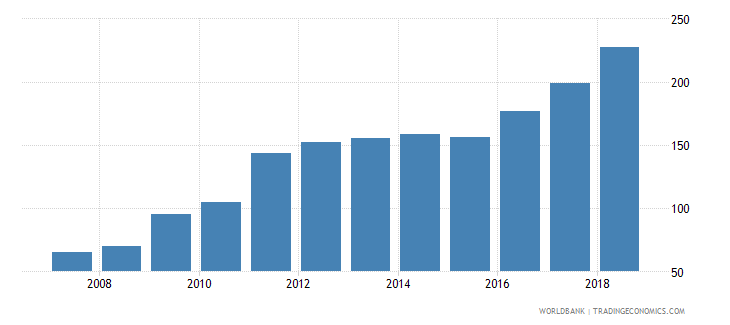 tonga total reserves wb data